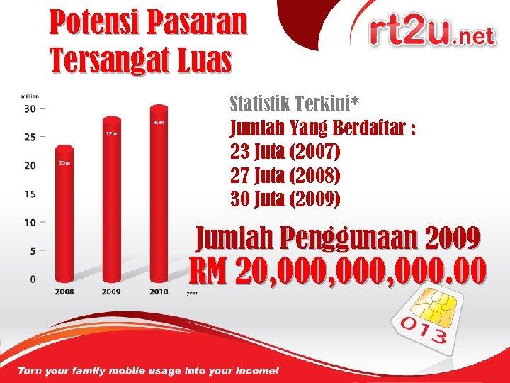 Potensi Pasaran Tersangat Luas Statistik Terkini* Jumlah Yang Berdaftar : 23 Juta (2007) 27