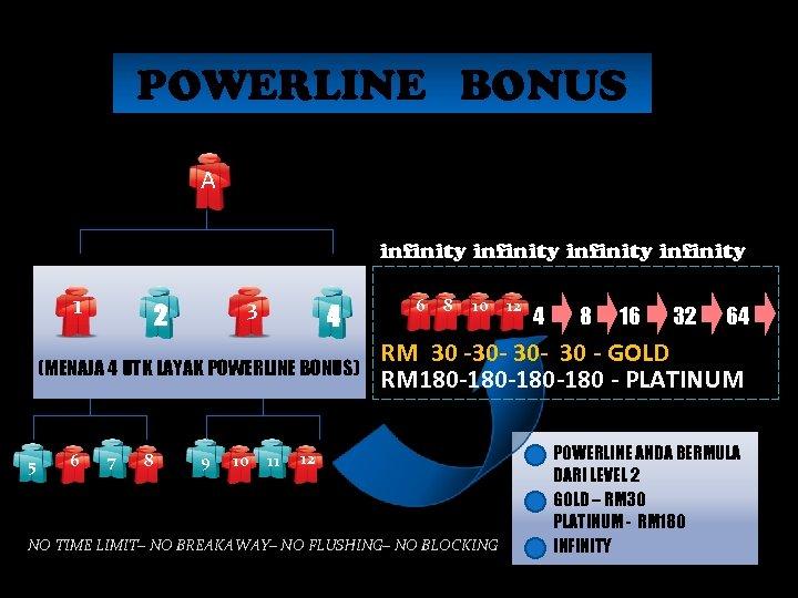 POWERLINE BONUS A infinity 1 3 2 4 (MENAJA 4 UTK LAYAK POWERLINE BONUS)