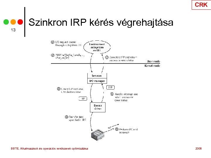 CRK 13 Szinkron IRP kérés végrehajtása BBTE, Alkalmazások és operációs rendszerek optimizálása 2006