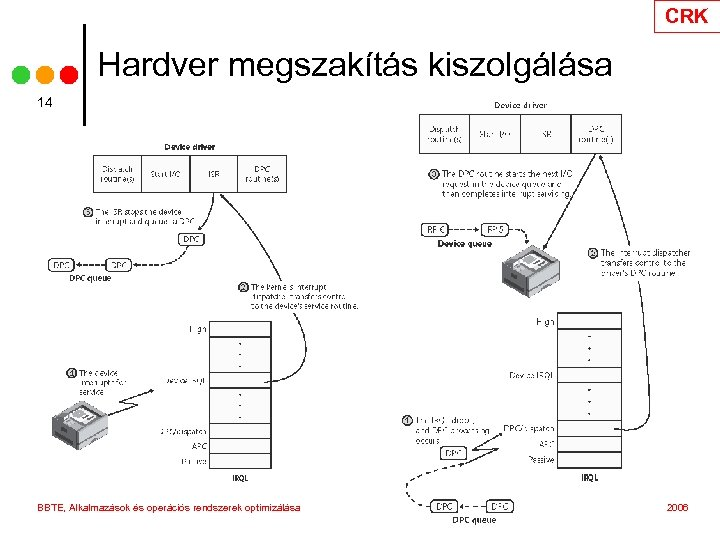 CRK Hardver megszakítás kiszolgálása 14 BBTE, Alkalmazások és operációs rendszerek optimizálása 2006