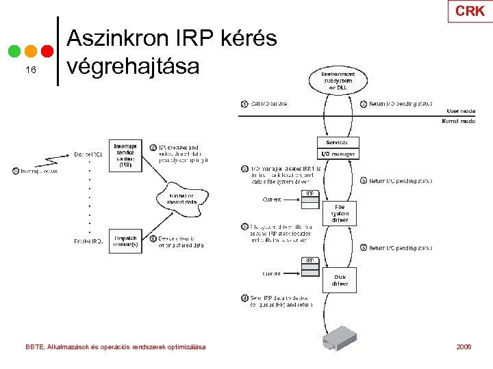 CRK 16 Aszinkron IRP kérés végrehajtása BBTE, Alkalmazások és operációs rendszerek optimizálása 2006