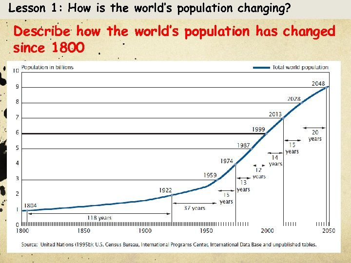 Lesson 1: How is the world's population changing? Describe how the world's population has