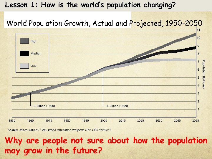 Lesson 1: How is the world's population changing? World Population Growth, Actual and Projected,