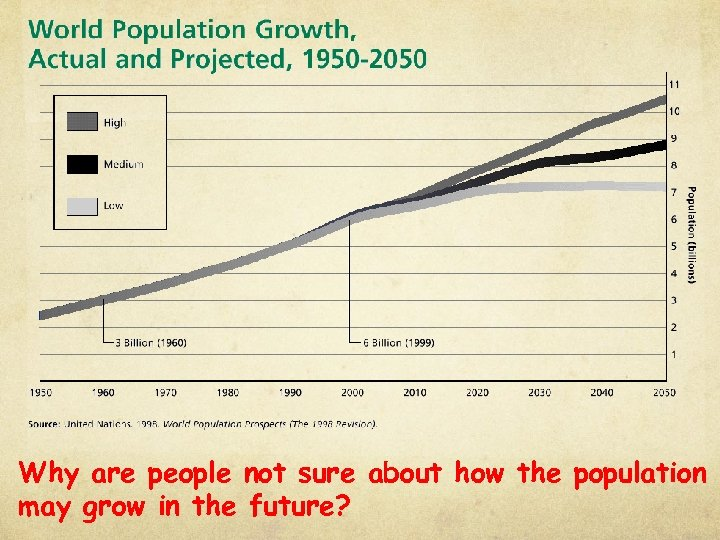 Why are people not sure about how the population may grow in the future?