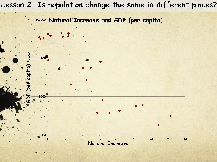 Lesson 2: Is population change the same in different places? GDP (per capita) US$