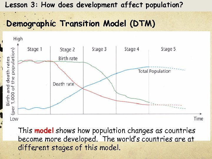 Lesson 3: How does development affect population? Demographic Transition Model (DTM) This model shows