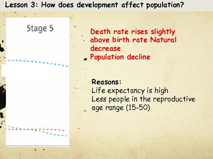 Lesson 3: How does development affect population? Death rate rises slightly above birth rate