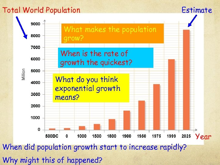 Total World Population Estimate What makes the population grow? When is the rate of