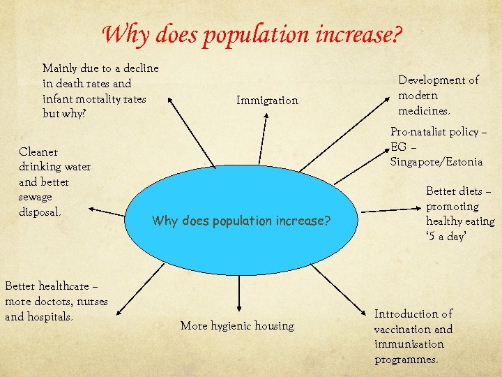 Why does population increase? Mainly due to a decline in death rates and infant