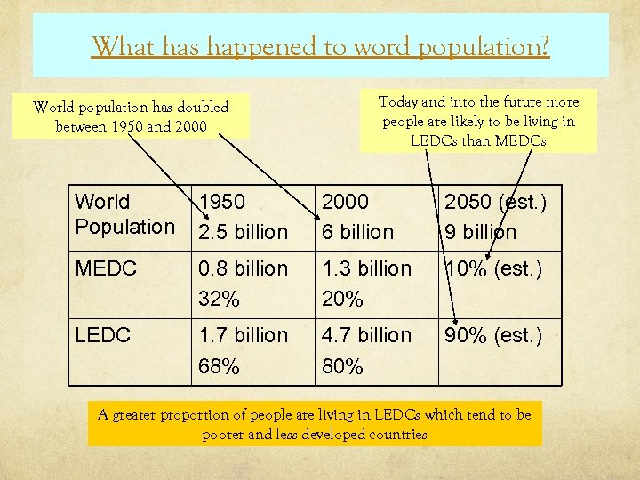 What has happened to word population? World population has doubled between 1950 and 2000