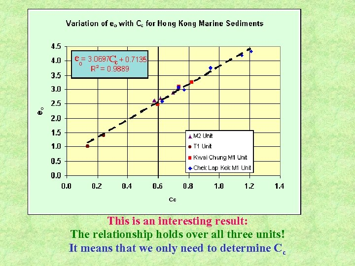 This is an interesting result: The relationship holds over all three units! It means