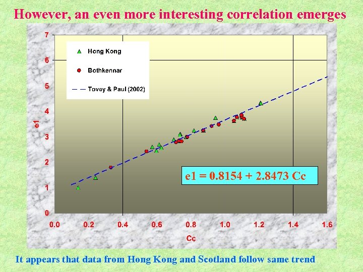 However, an even more interesting correlation emerges e 1 = 0. 8154 + 2.