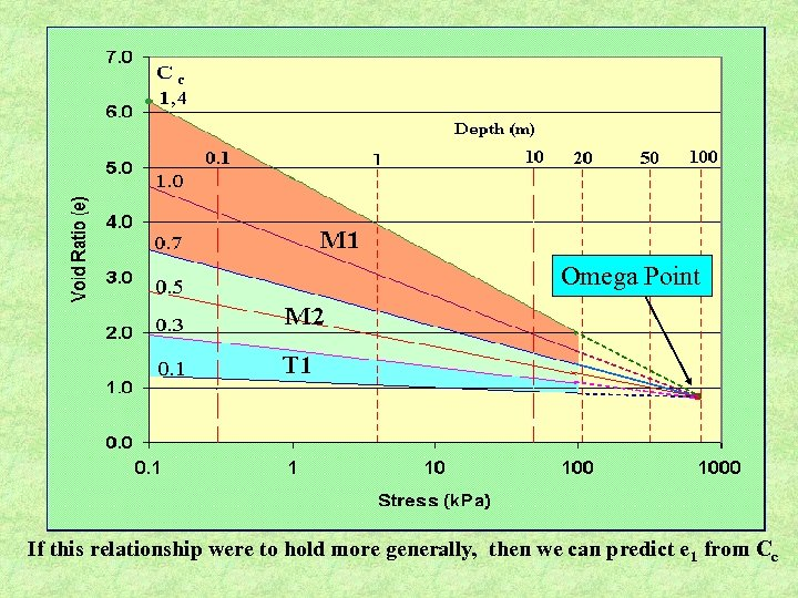 Omega Point If this relationship were to hold more generally, then we can predict