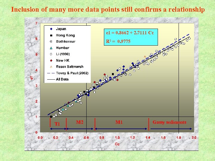 Inclusion of many more data points still confirms a relationship e 1 = 0.