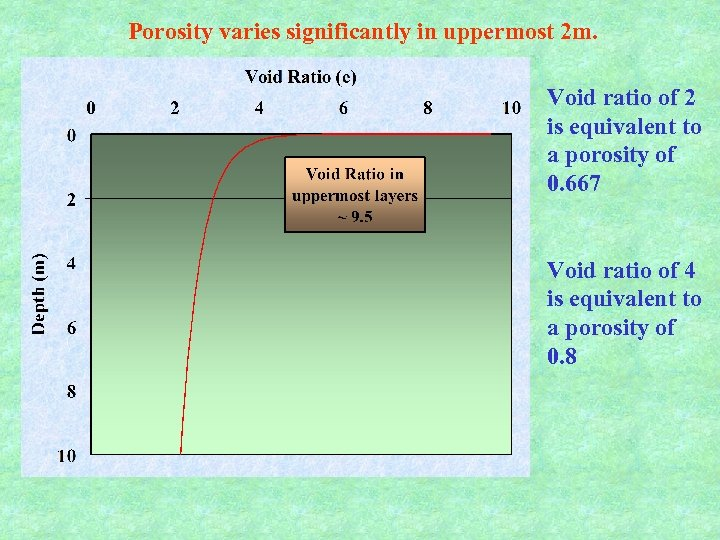 Porosity varies significantly in uppermost 2 m. Void ratio of 2 is equivalent to