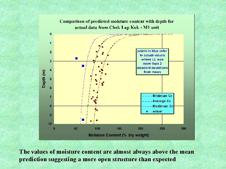 The values of moisture content are almost always above the mean prediction suggesting a