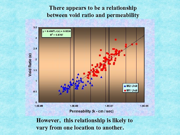 There appears to be a relationship between void ratio and permeability However, this relationship