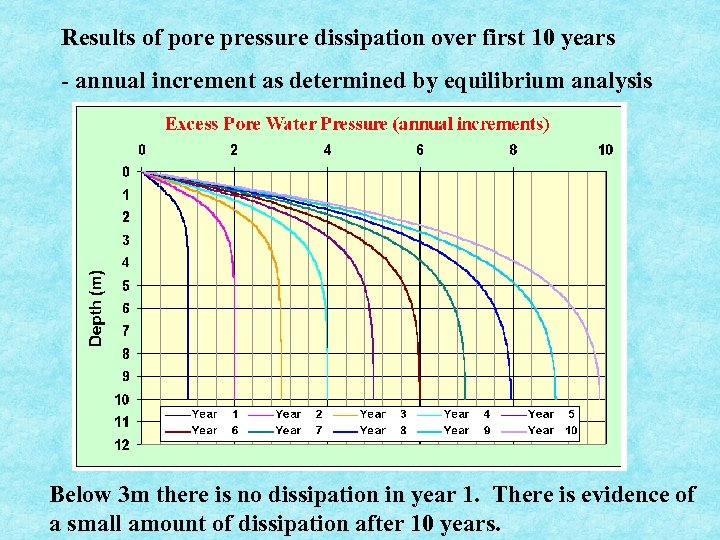 Results of pore pressure dissipation over first 10 years - annual increment as determined