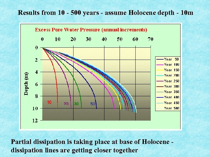 Results from 10 - 500 years - assume Holocene depth - 10 m Partial