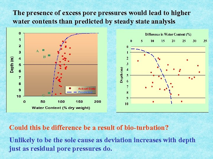 The presence of excess pore pressures would lead to higher water contents than predicted