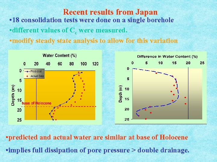 Recent results from Japan • 18 consolidation tests were done on a single borehole