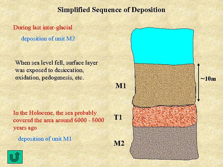 Simplified Sequence of Deposition During last inter-glacial deposition of unit M 2 When sea