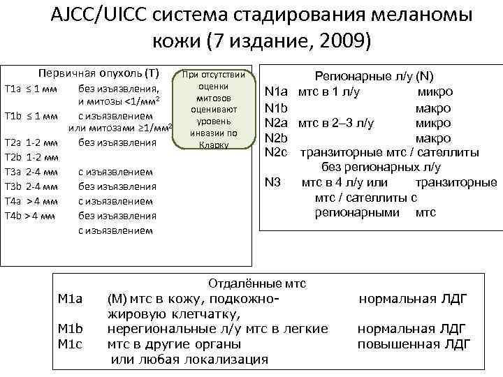 AJCC/UICC система стадирования меланомы кожи (7 издание, 2009) Первичная опухоль (Т) T 1 a