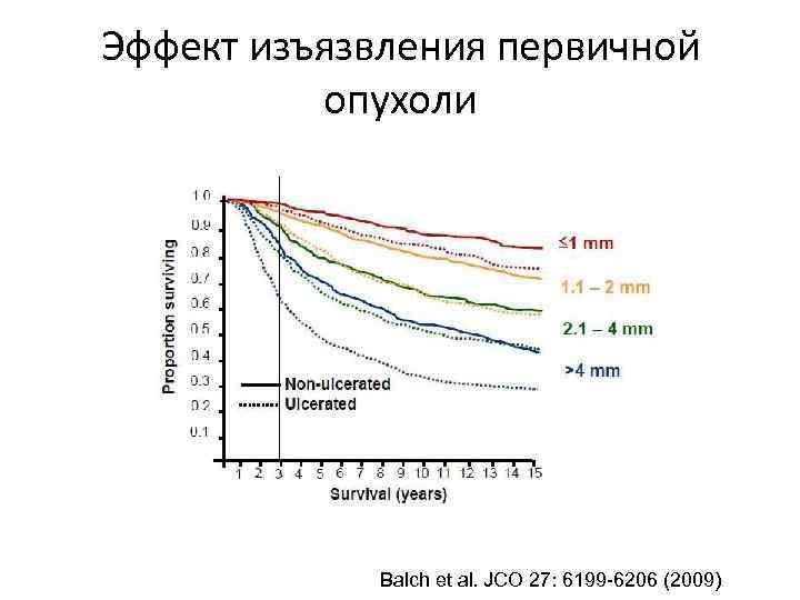 Эффект изъязвления первичной опухоли Balch et al. JCO 27: 6199 -6206 (2009)
