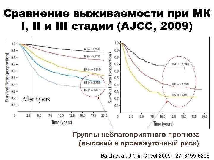 Сравнение выживаемости при МК I, II и III стадии (AJCC, 2009) Группы неблагоприятного прогноза