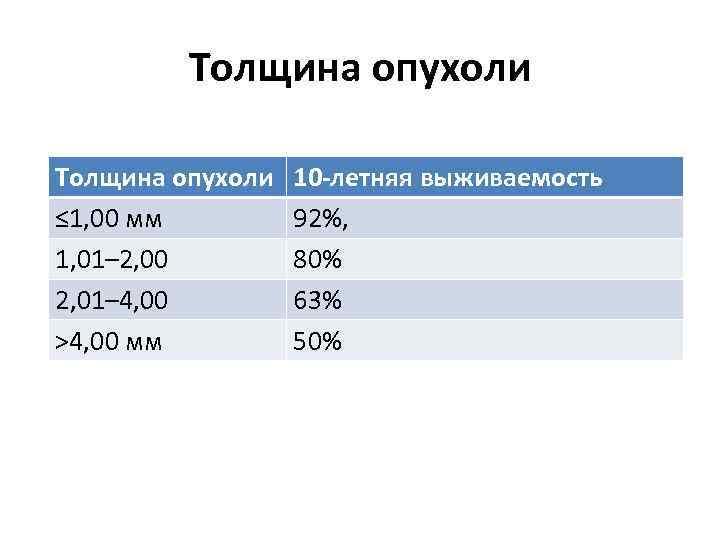 Толщина опухоли ≤ 1, 00 мм 1, 01– 2, 00 2, 01– 4, 00