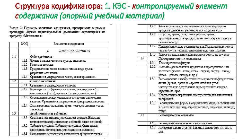 Структура кодификатора: 1. КЭС - контролируемый элемент содержания (опорный учебный материал)