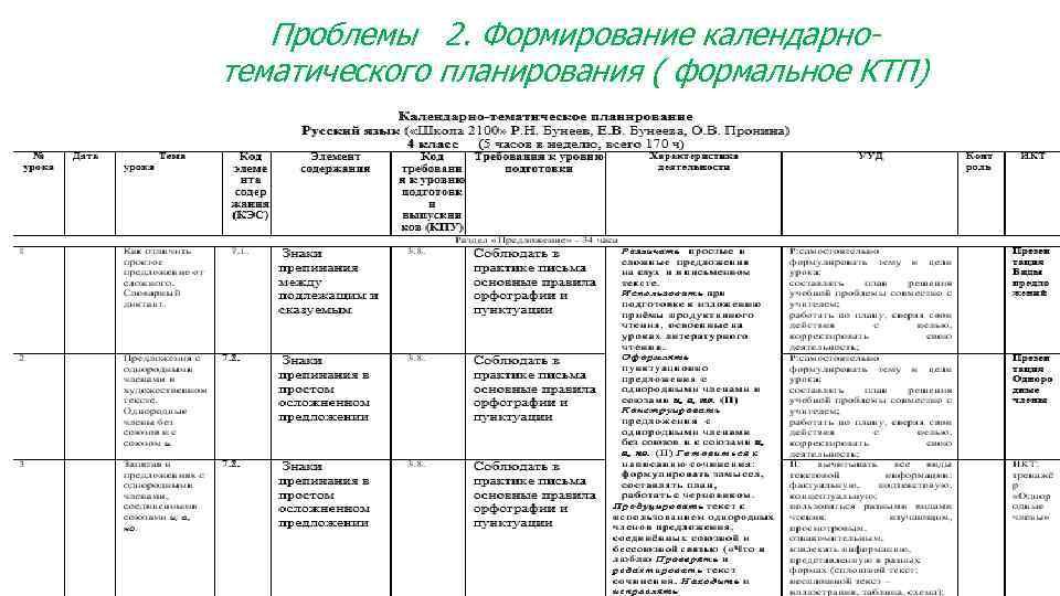 Проблемы 2. Формирование календарнотематического планирования ( формальное КТП) Включение контролируемых элементов и проверяемых умений