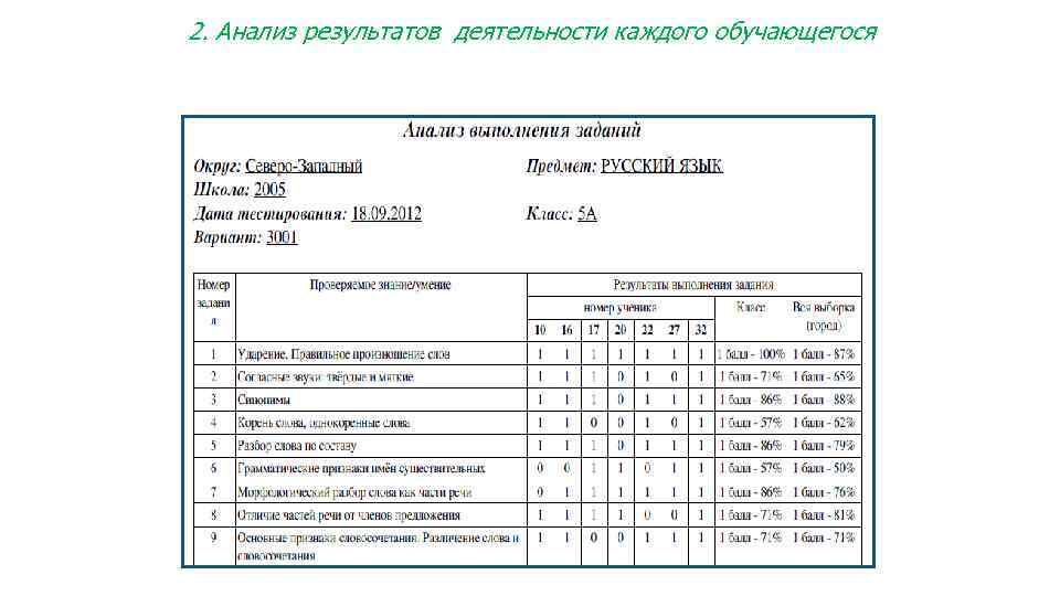 2. Анализ результатов деятельности каждого обучающегося