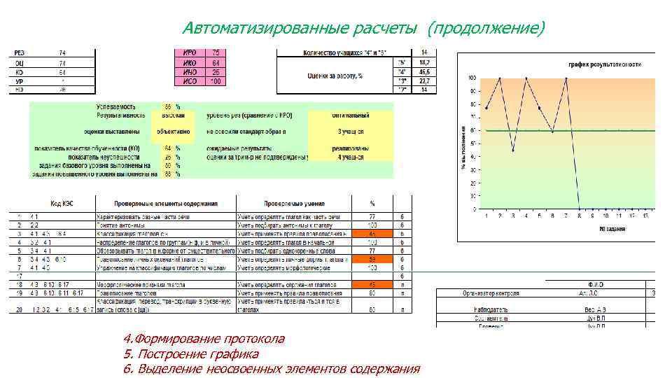 Автоматизированные расчеты (продолжение) 4. Формирование протокола 5. Построение графика 6. Выделение неосвоенных элементов содержания