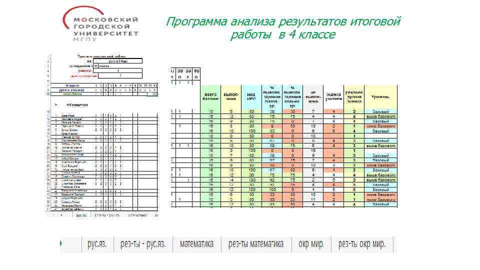 Программа анализа результатов итоговой работы в 4 классе