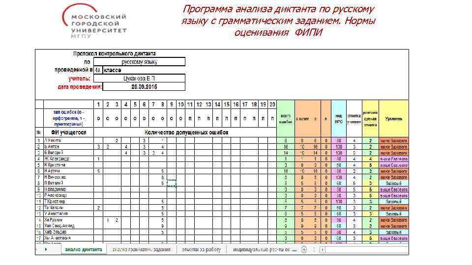 Программа анализа диктанта по русскому языку с грамматическим заданием. Нормы оценивания ФИПИ
