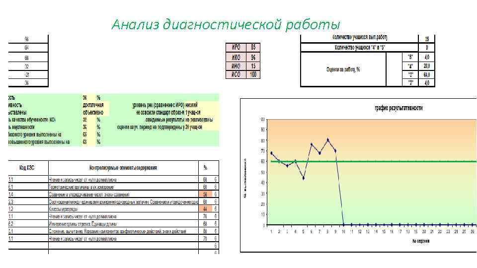 Анализ диагностической работы