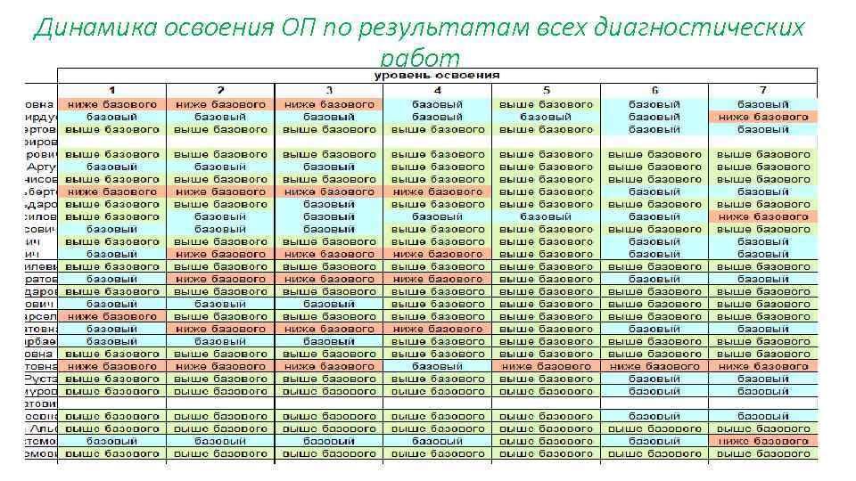 Динамика освоения ОП по результатам всех диагностических работ