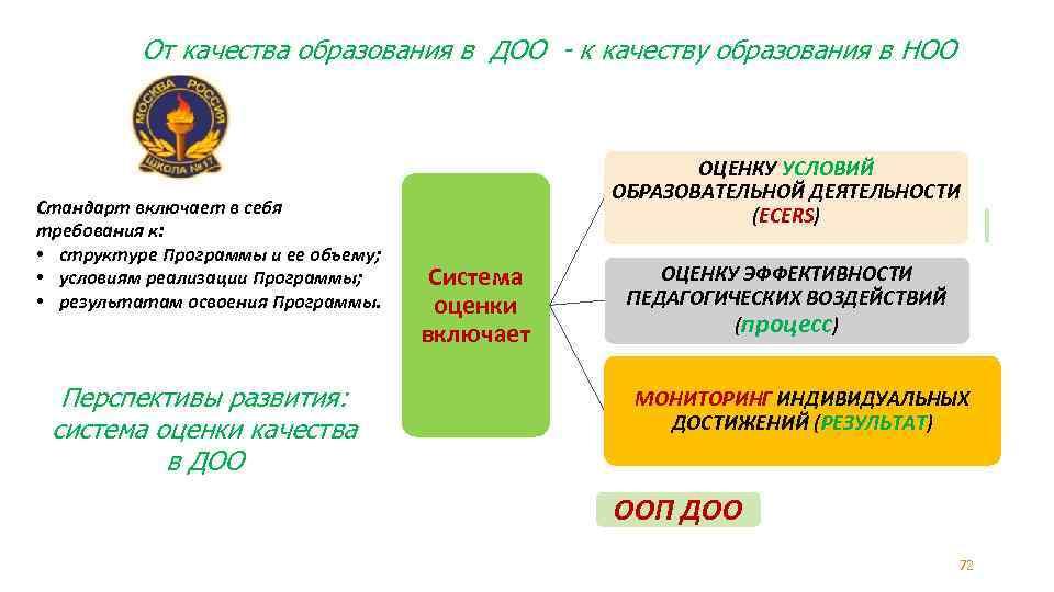 От качества образования в ДОО - к качеству образования в НОО Стандарт включает в