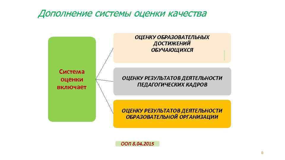 Дополнение системы оценки качества ОЦЕНКУ ОБРАЗОВАТЕЛЬНЫХ ДОСТИЖЕНИЙ ОБУЧАЮЩИХСЯ Система оценки включает ОЦЕНКУ РЕЗУЛЬТАТОВ ДЕЯТЕЛЬНОСТИ
