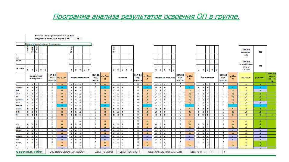 Программа анализа результатов освоения ОП в группе.