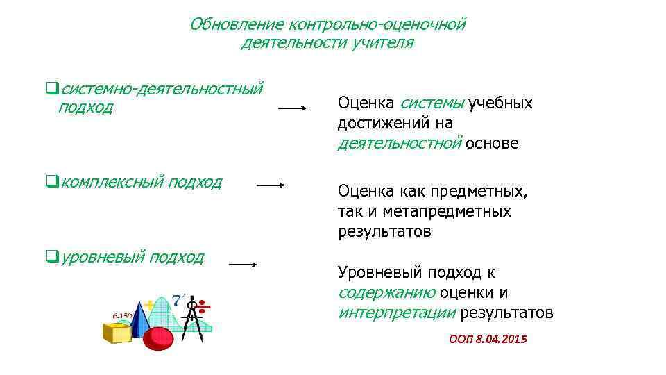 Обновление контрольно-оценочной деятельности учителя qсистемно-деятельностный подход qкомплексный подход qуровневый подход Оценка системы учебных достижений