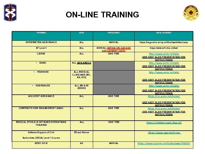 ON-LINE TRAINING WHO FREQUENCY WEB ADDRESS INFORMATION ASSURANCE ALL ANNUAL https: //ia. gordon. army.