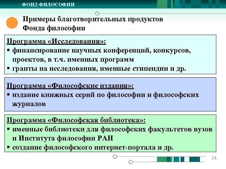 ФОНД ФИЛОСОФИИ Примеры благотворительных продуктов Фонда философии Программа «Исследования» : § финансирование научных конференций,