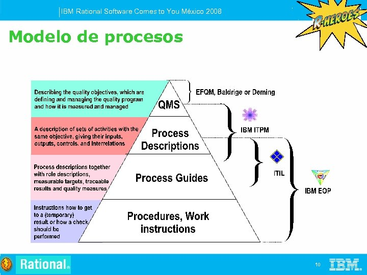 IBM Rational Software Comes to You México 2008 Modelo de procesos 10