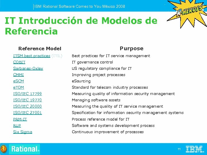 IBM Rational Software Comes to You México 2008 IT Introducción de Modelos de Referencia