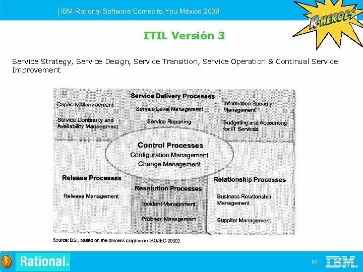 IBM Rational Software Comes to You México 2008 ITIL Versión 3 Service Strategy, Service