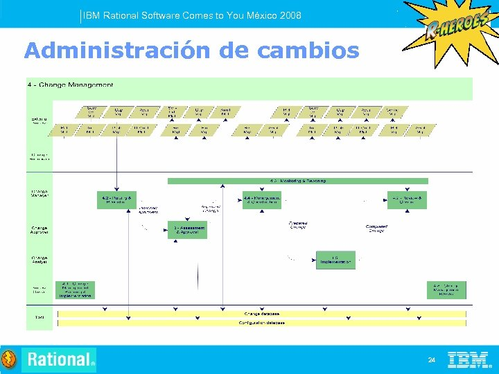 IBM Rational Software Comes to You México 2008 Administración de cambios 24