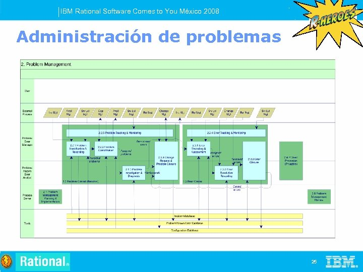 IBM Rational Software Comes to You México 2008 Administración de problemas 25