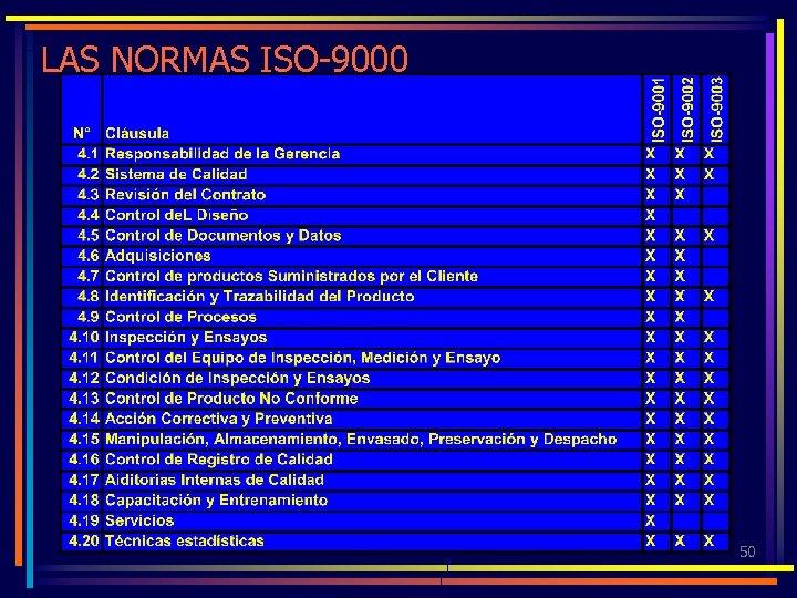 LAS NORMAS ISO-9000 50